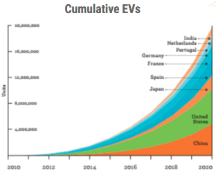 7.4 Million EVs by 2024