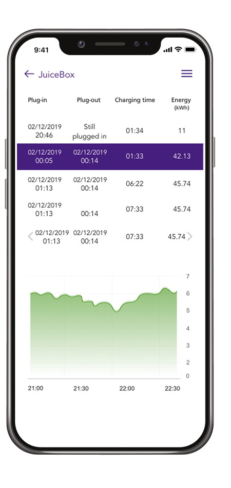 JuiceNet Smartphone App for JuiceBox 32 - Smart 22 kW Wallbox - Schedule EV Charging