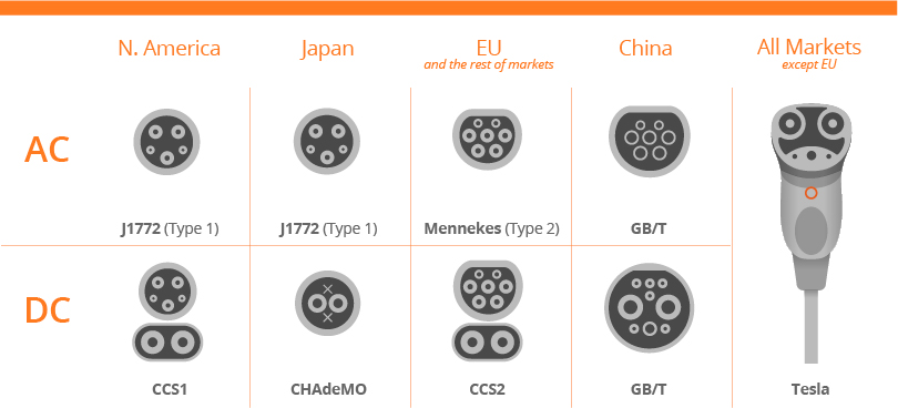 The Different EV Charging Connector Types
