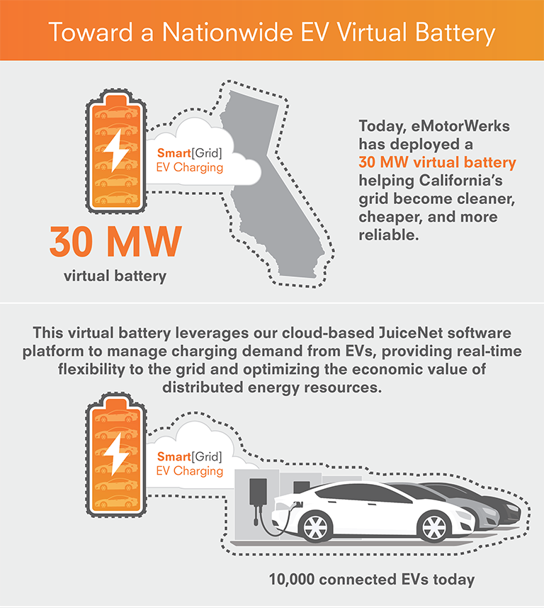 How can EVs help the electric grid become cleaner, cheaper, and more reliable?