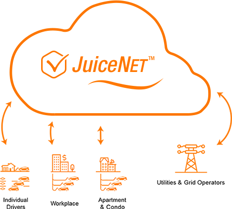 eMotorWerks Launches JuiceNet Enterprise Cloud Platform to Automate Fleet Management of Electric Vehicle Charging Stations