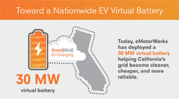JuiceNet - Toward a Nationwide EV Virtual Battery Infographic
