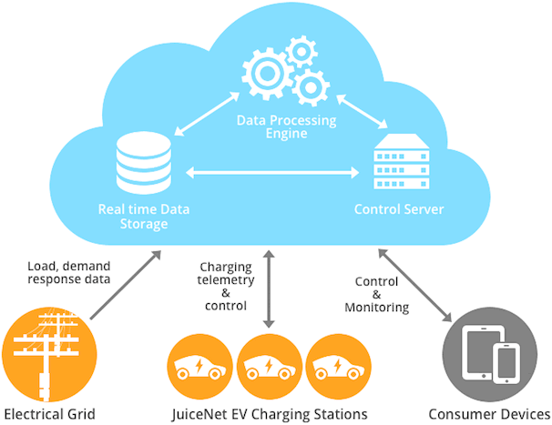 JuiceNet - EV chargers cloud-based platform for grid balancing and optimisation
